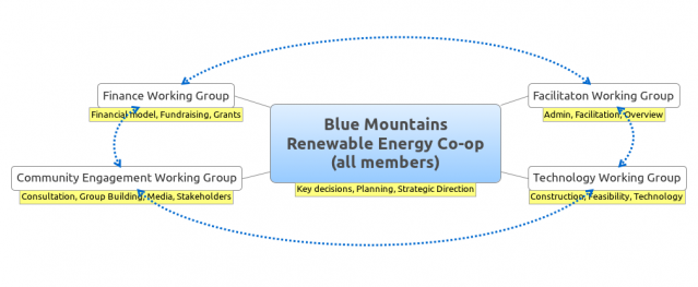 Group Structure Diagram for Blue Mountains Renewable Energy Co-op